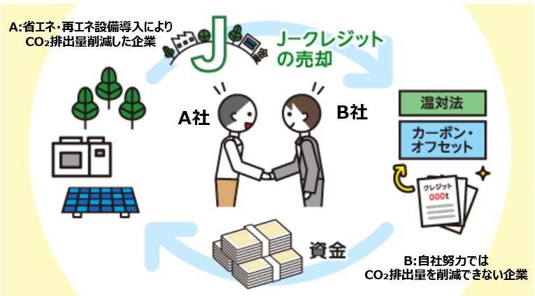 Jクレ売却イメージ01